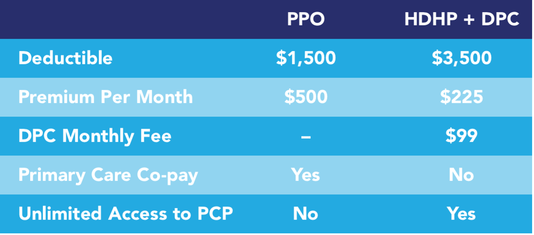 This chart shows how Preferred Provider Organization insurance policies differ from High Deductible Health Plans paired with Direct Primary Care. For the former, deductibles are lower and premiums are higher. Patients must pay a co-pay for visits and don't get unlimited access to their provider.